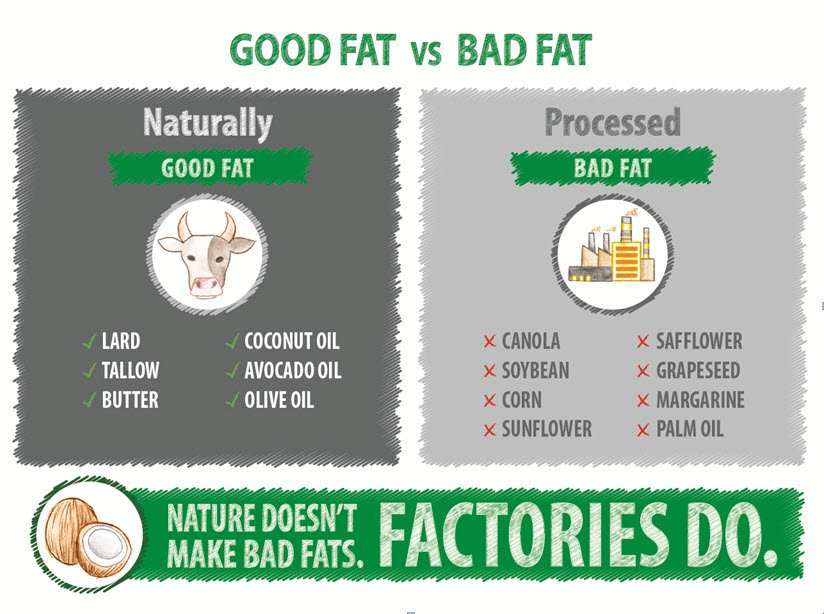 Nature doesn't make bad fats, factories do. Image obtained from https://twitter.com/CoastPackingCo